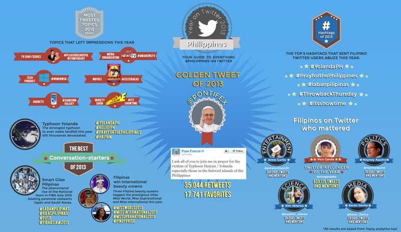 Who's on top of the Philippines Year on Twitter 2013?